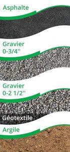 asphalte avec geotextile