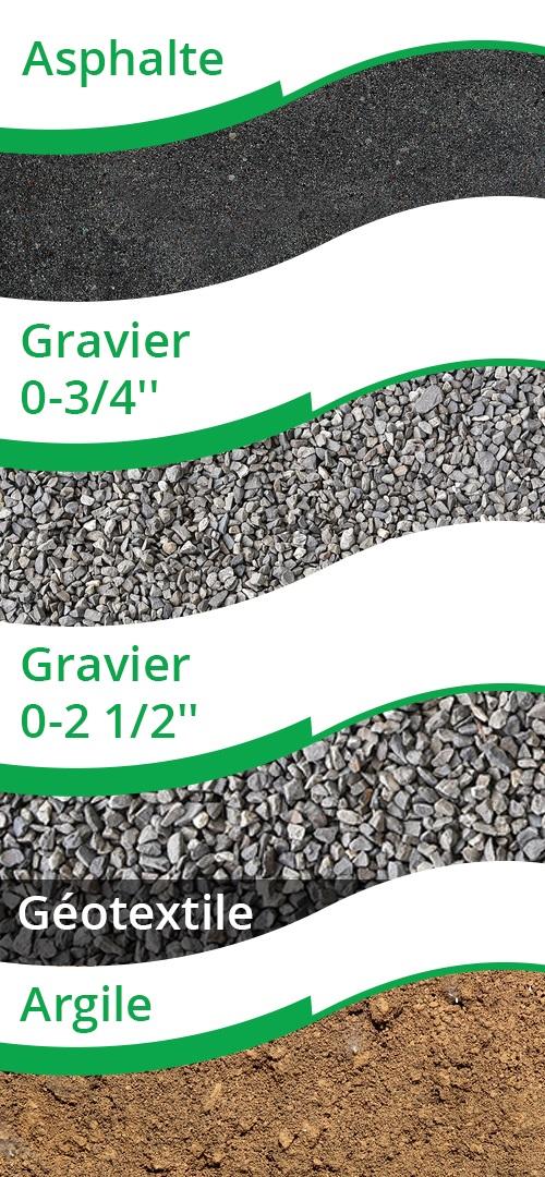 prix asphalte avec geotextile
